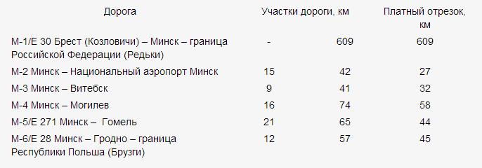 Список Белорусский платных дорог