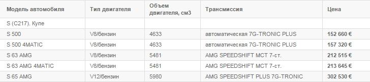 цены на mercedes benz s класс купе в беларуси