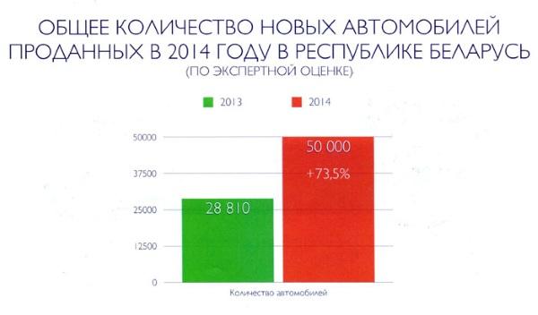 количество новый автомобиле проданных в 2014