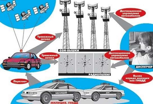 противоугонные спутниковые системы