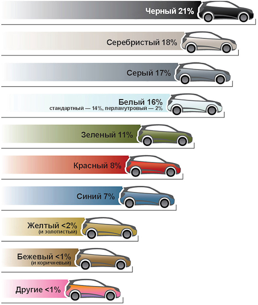 статистика цветов автомобилей