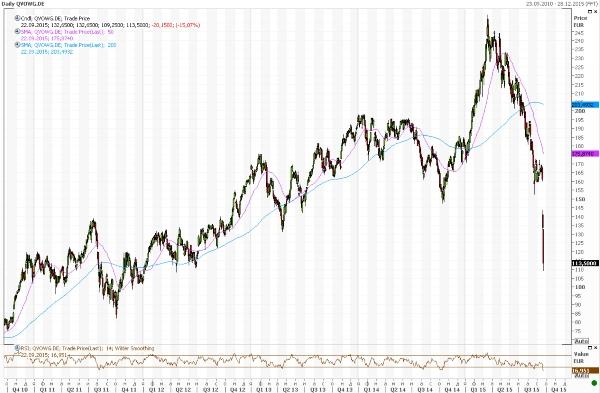 падение акций Volkswagen